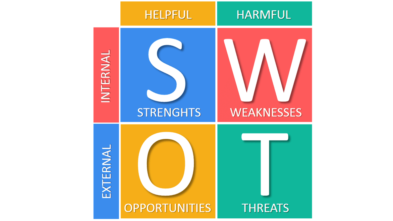 SWOT thinkmapping cartes mentales